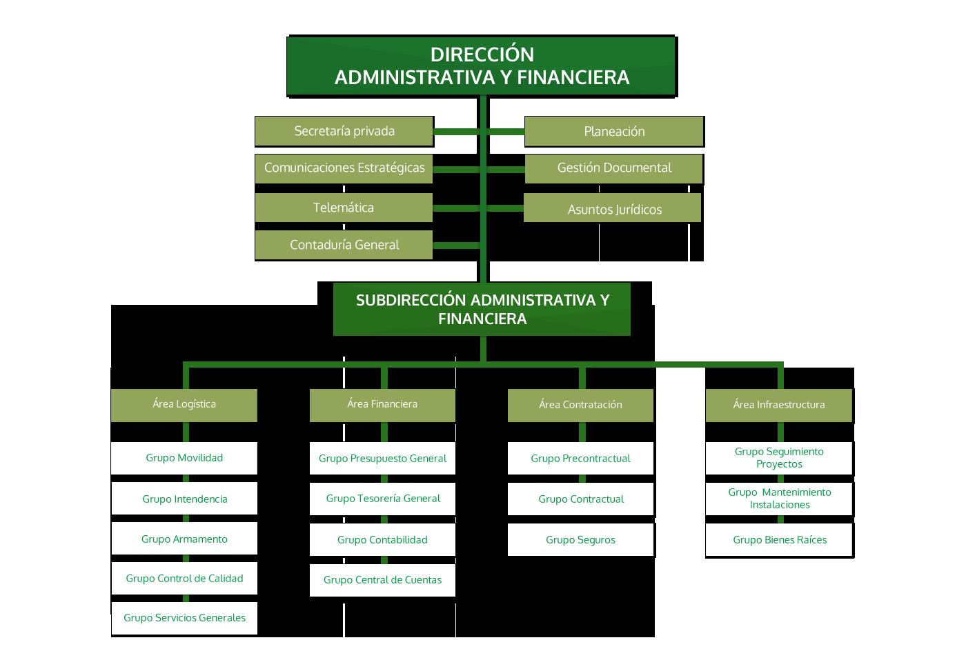 Dirección-Administrativa y Financiera