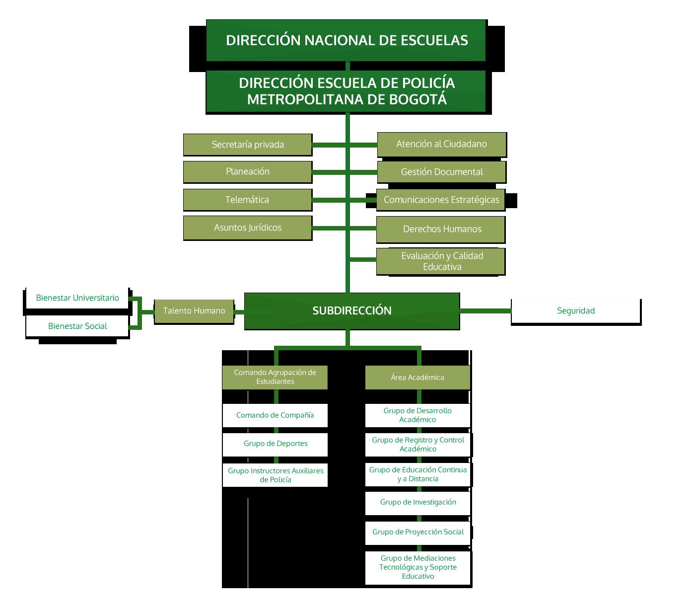 Escuela Metropolitana de Bogota