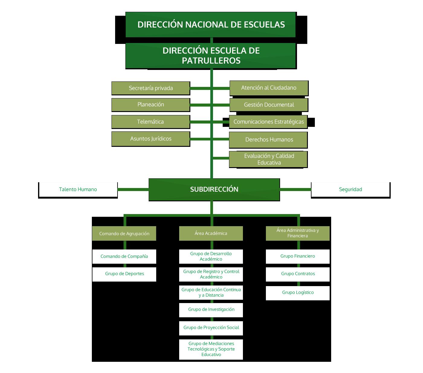 Escuela de Policia Simón Bolivar