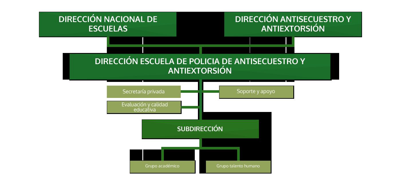 Escuela de Policía de Antisecuestro y Antiextorsión