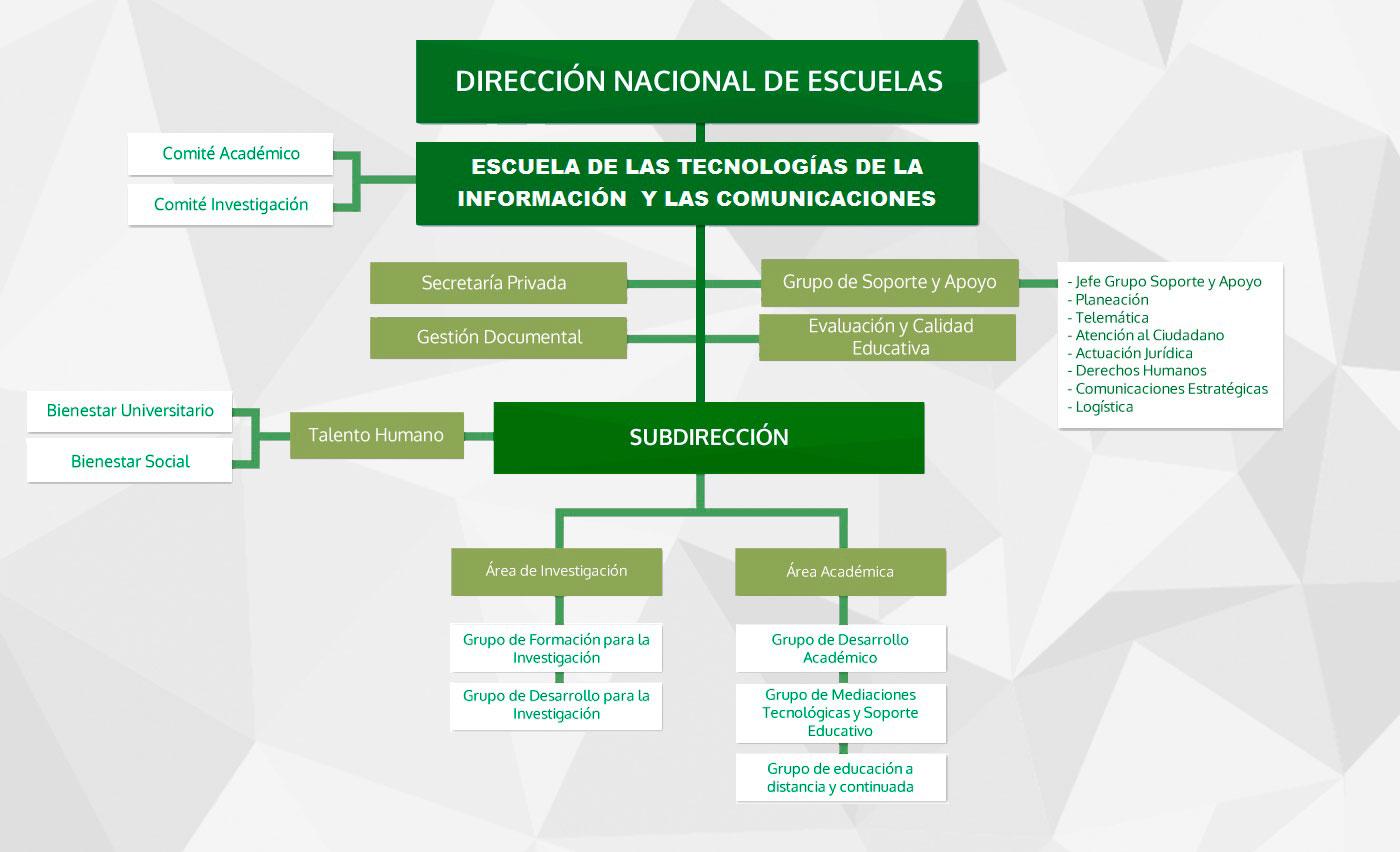Escuela de Tecnologías de la Información y las Comunicaciones