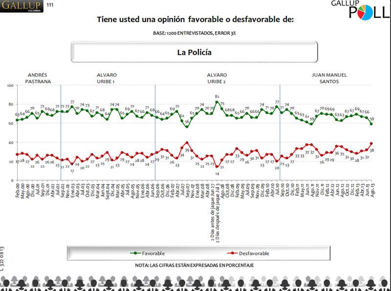 Encuesta Gallup