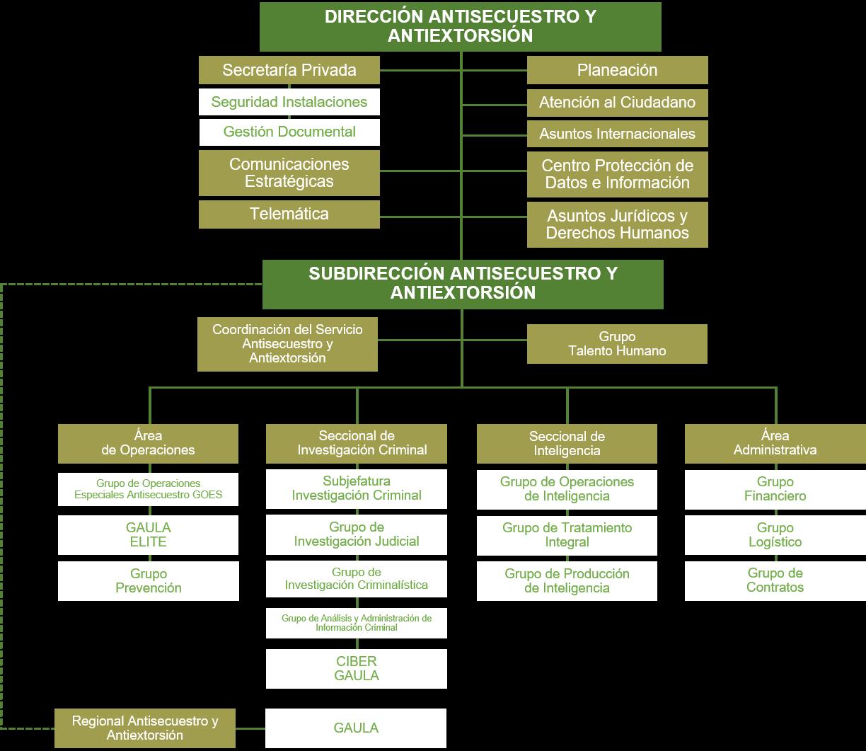 organigrama-diase